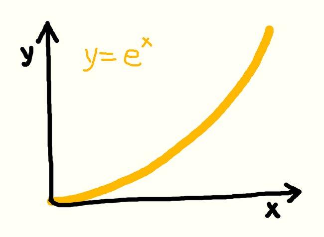 funcion-exponencial